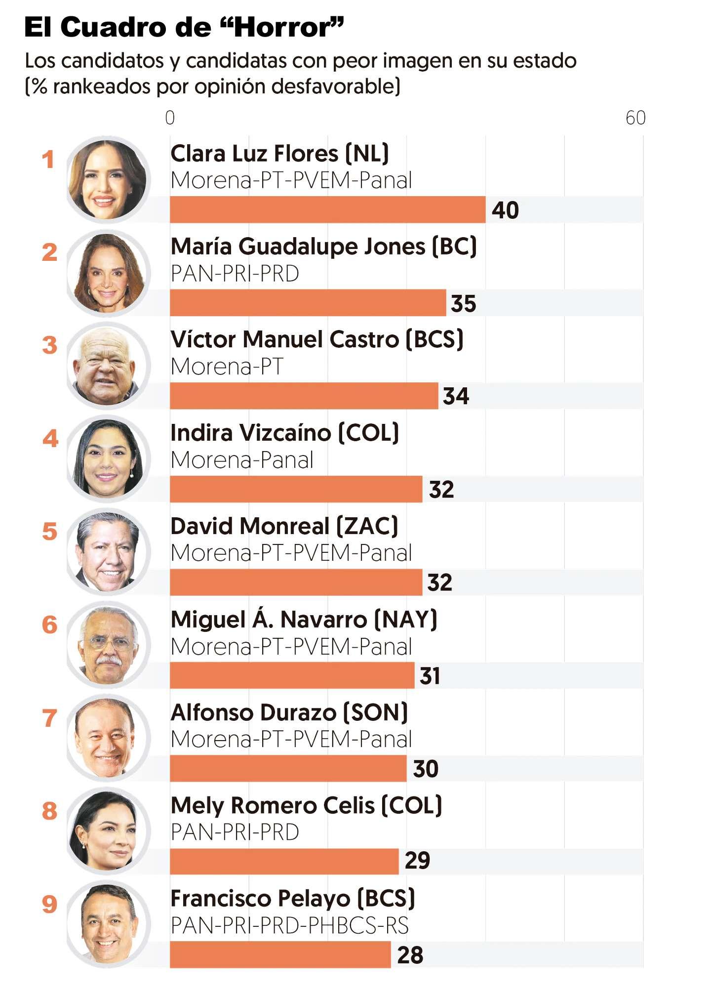 Encabeza Clara Luz Flores encuesta de candidatos con peor imagen