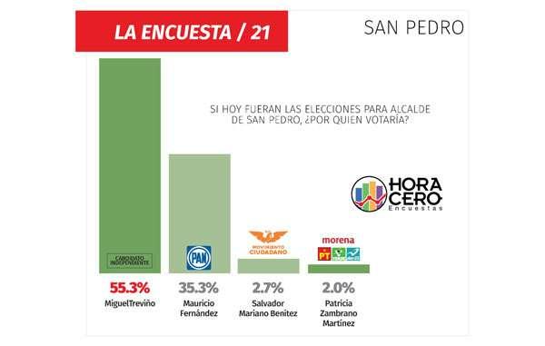 Sampetrinos prefieren a Miguel Treviño en las encuestas.